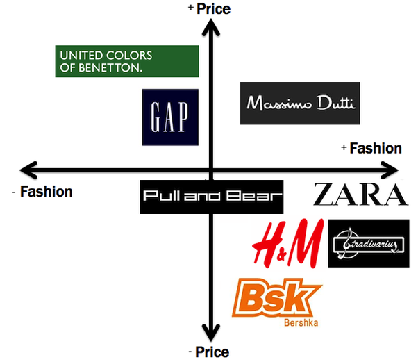 Examples Of Premium Fashion Brands
