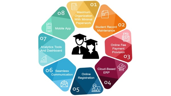 Which is the best student information system (SIS) for a district