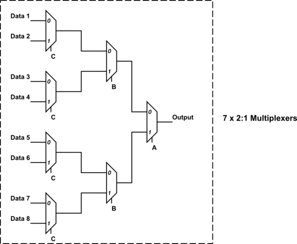 How To Implement An 8 1 Line Multiplexer Using 7 2 1 Line Multiplexers