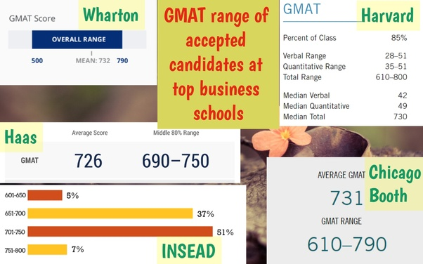 How many people have scored a perfect 800 on GMAT? - Quora