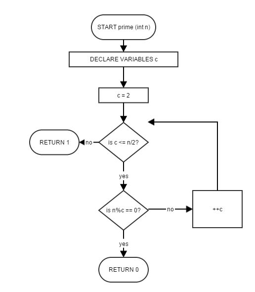 How to write this code into a flowchart quora see much better ccuart Images