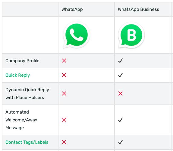 Difference between WhatsApp Messenger & WhatsApp Business