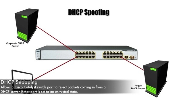 CCNA Routing and Switching - Cisco