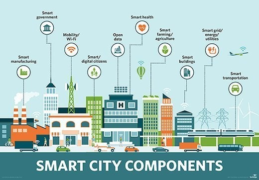 What are the ideas we can suggest for smart city? - Quora