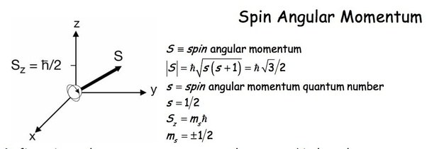 What is the difference between the orbital angular momentum of an let consider suitable situations ccuart Images