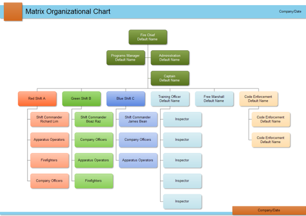 what are some formal and informal organization examples