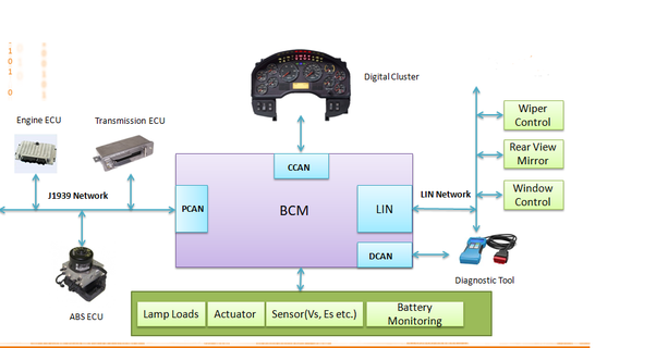 This Inter Ecu Communication Is Managed And Controlled By A Body Control Module Bcm