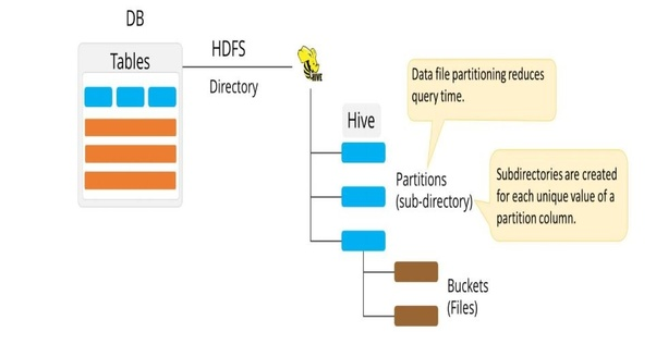 What are the types and partitions in Hive? - Quora