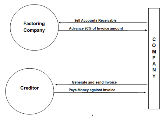 What is invoice factoring and how is it used? - Quora