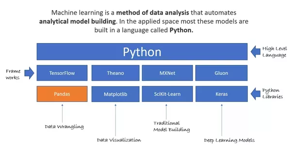 What are your preferred machine learning software tools and