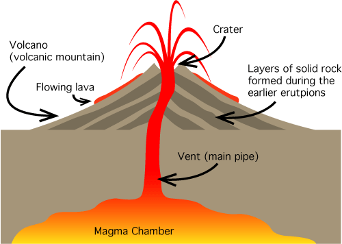 how does a volcanic eruption occur? - quora