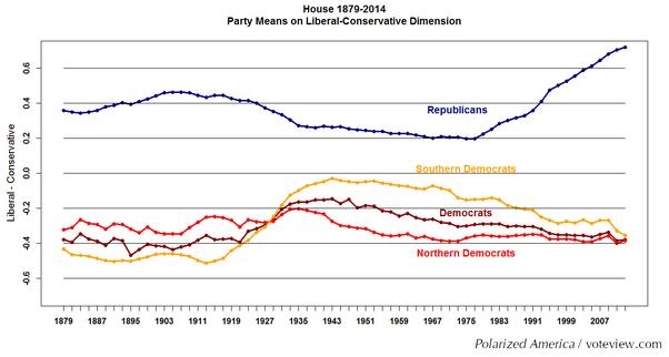 source political polarization