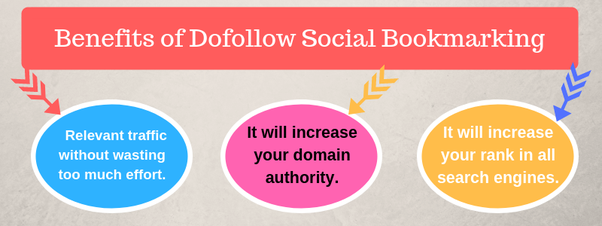What are the latest dofollow social bookmarking sites? - Quora
