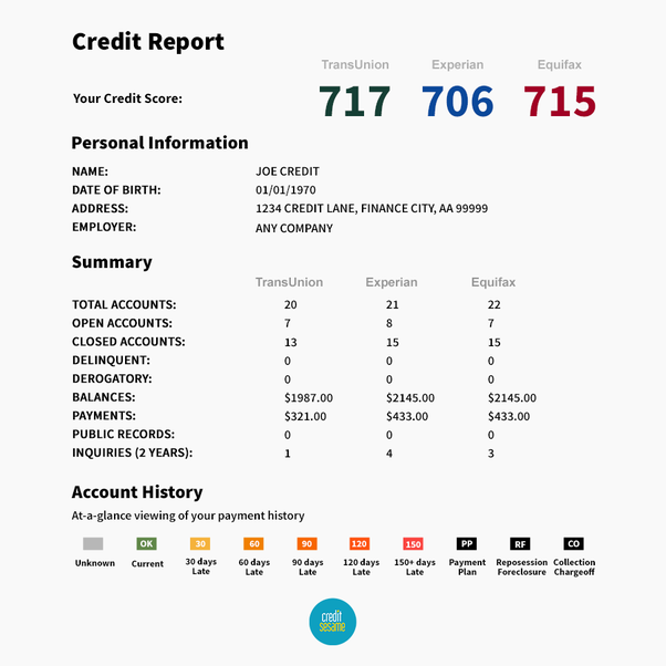 What Impacts A Business S Credit Score Quora