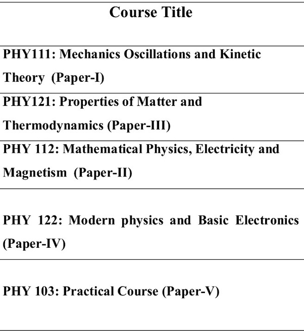 What is the syllabus of BSC 1st year physics (general)? - Quora