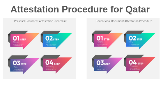 What is the process of Qatar attestation? - Quora