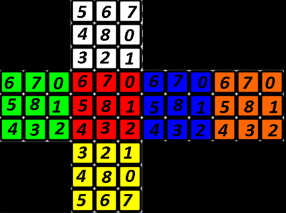Can we write a computer program to solve a Rubik's cube? - Quora
