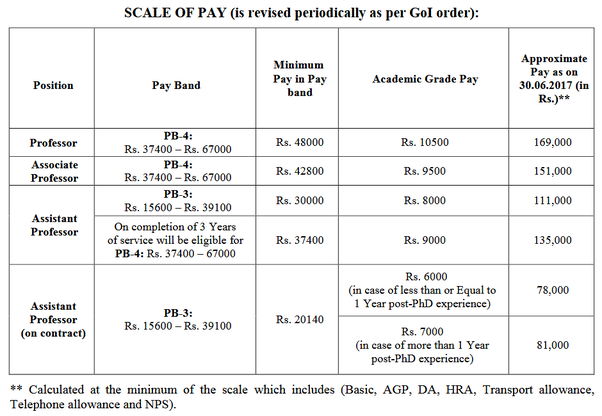 How much money can an assistant professor in NIT OR IIT get