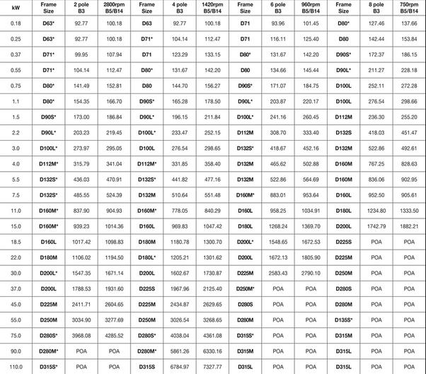 Iec motor frame chart for Standard motor kw ratings