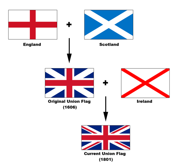 what do the colors of the great britain flag mean quora