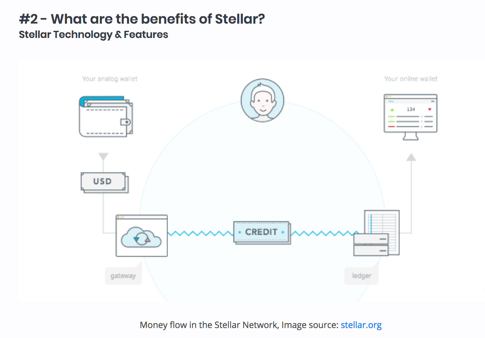 Does Stellar (cryptocurrency) have more potential than