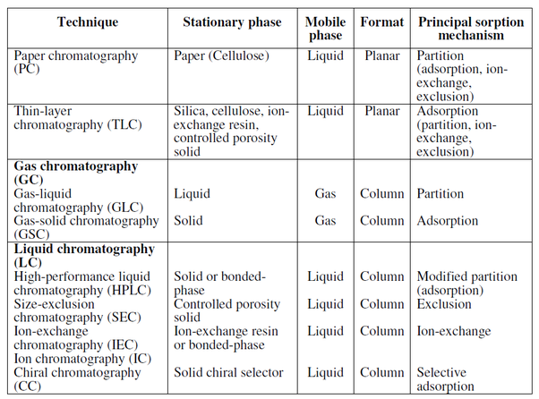 What Are Some Examples Of Chromatography Quora