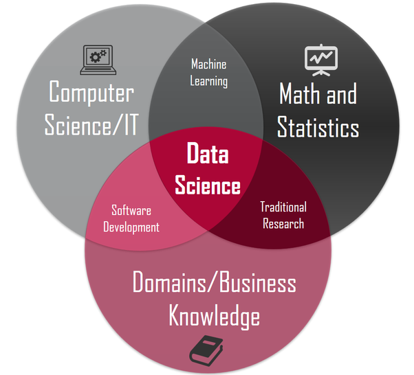 What Is The Best Institute To Learn Data Science Online Quora