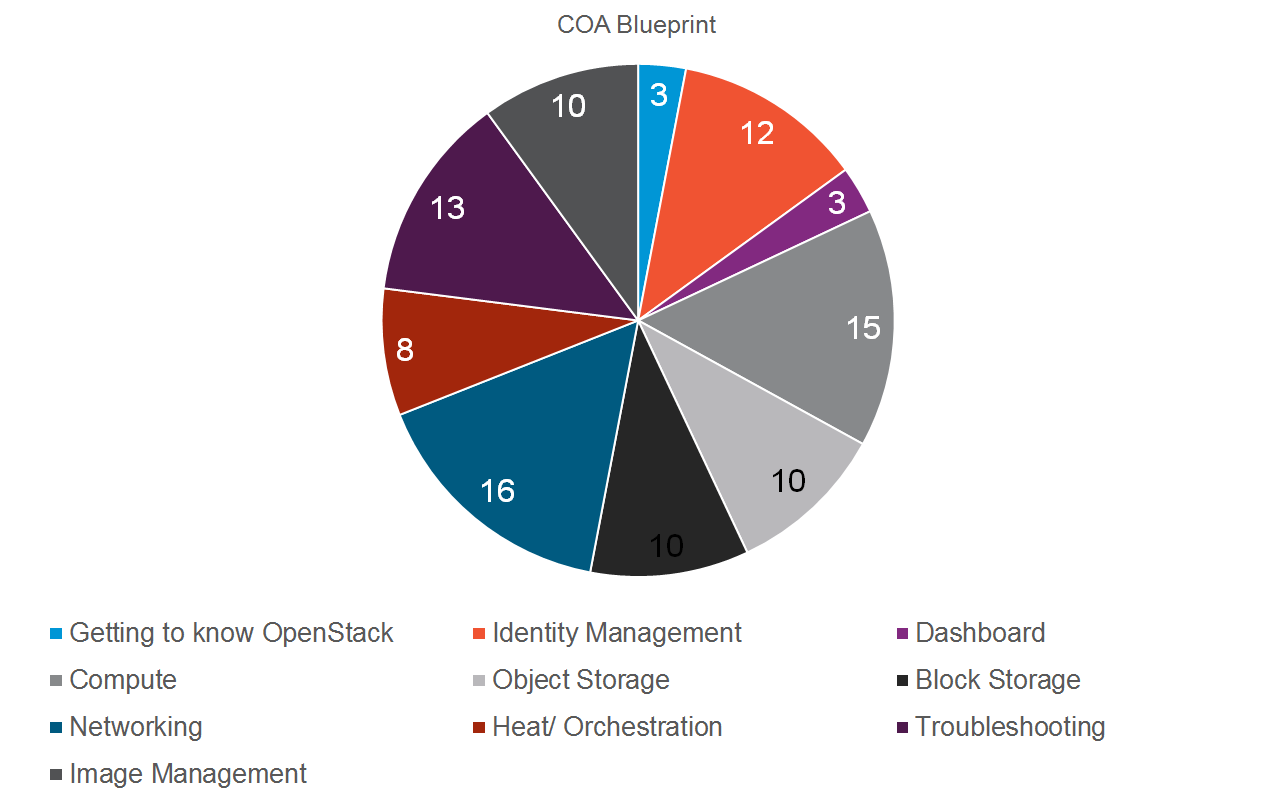 What Is The Most Demanded Openstack Certification Quora