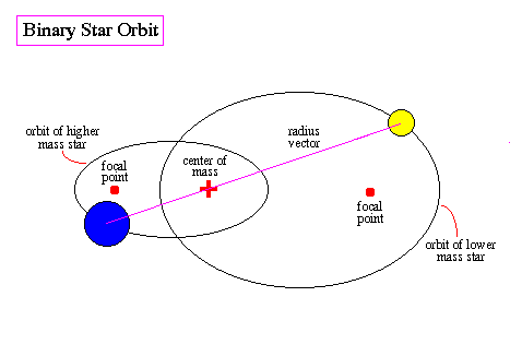 What is the center of our solar system and why quora you will observe solar systems of two or more stars orbiting their center of mass in that case the centre of mass does not necessarily lie close to a star ccuart Gallery