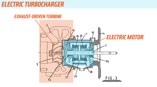 Why can't electric motors power the turbos in hybrid cars