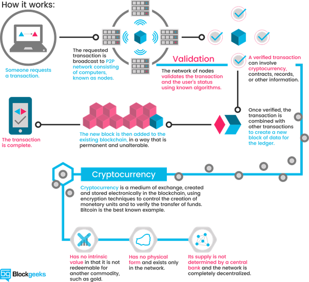 How does bitcoin blockchain work and what are the rules behind it durability and robustness malvernweather Images