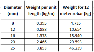 Rebar Weight Chart Blog Dandk