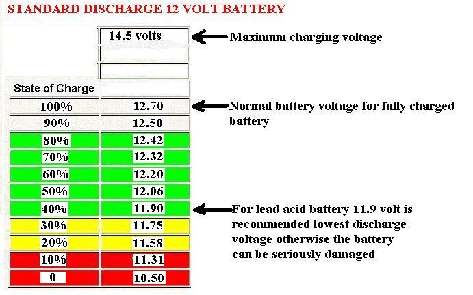 Car Battery Voltage >> My Car Battery Makes A Bubbling Noise After I Turn The Car