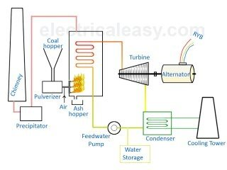 What Is Thermal Power Plant Layout Quora
