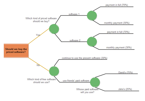 Whats The Best Tool Or Software To Draw A Decision Tree Quora
