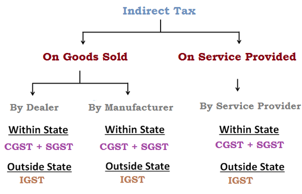 In The GST Bill What Is The Meaning Of SGST IGST And CGST When - Invoice meaning in punjabi