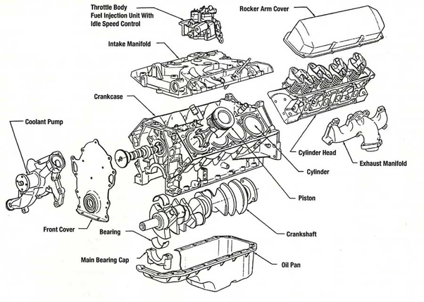 What are the basic parts of an    engine      Quora