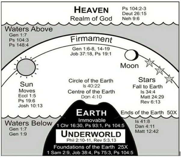 Image result for ancient hebrew cosmology firmament