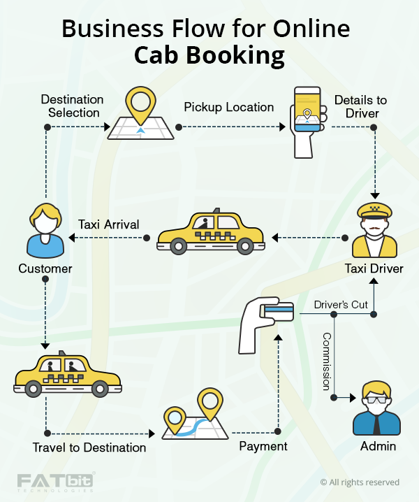 What is the business model of uber ola taxi for sure cabs for Online architects for hire