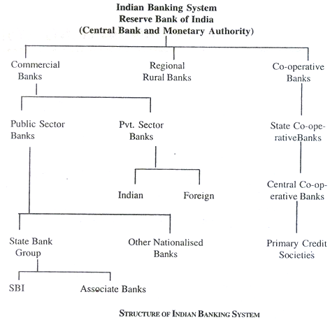 about central bank of india wiki