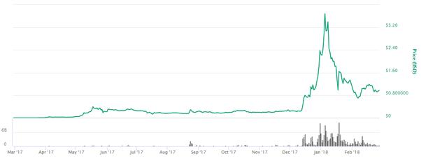 Will cryptocurrency crash quora