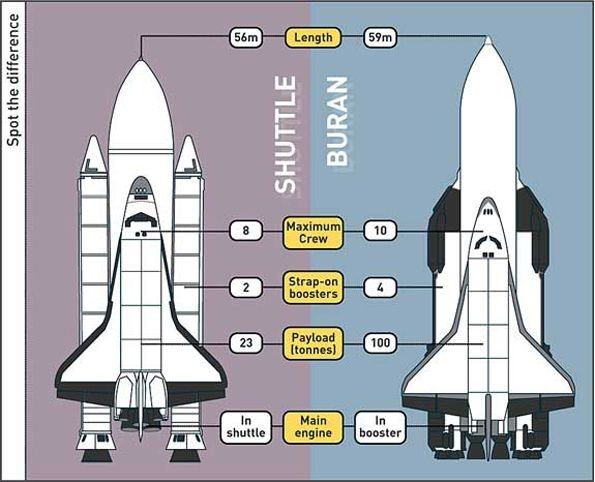 space shuttle vs spacecraft - photo #8