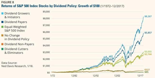 The Perfect Dividend Portfolio: Five Stocks to Build Around