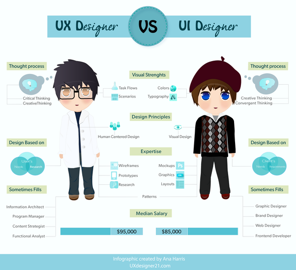 What Is The Role Of Ui Ux Designer What Are The Things To Be Known In Ui Ux Design Quora