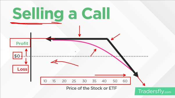 what is a call stock