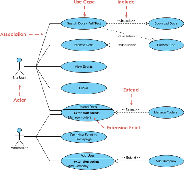 What is a use case diagram quora use cases specify the expected behavior what and not the exact method of making it happen how ccuart Image collections