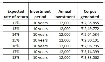 10 year investment