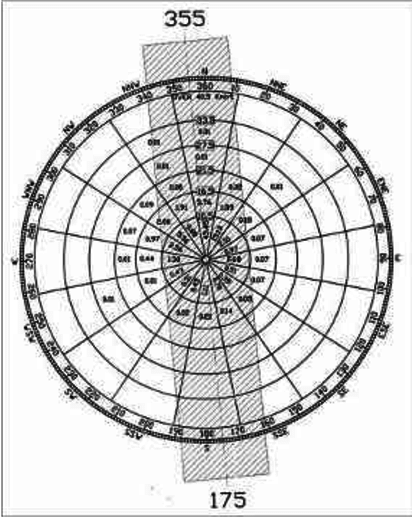 what is the role of wind rose diagram in airport