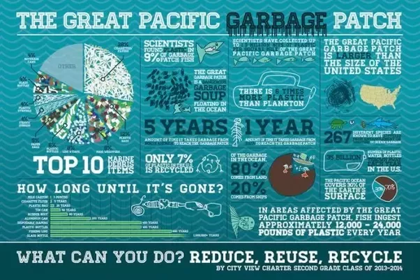 How big is garbage island in the Pacific? - Quora