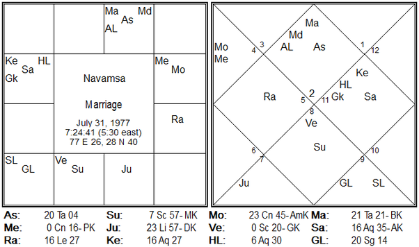 What happens if Navamsa Chart is stronger than Rashi Chart